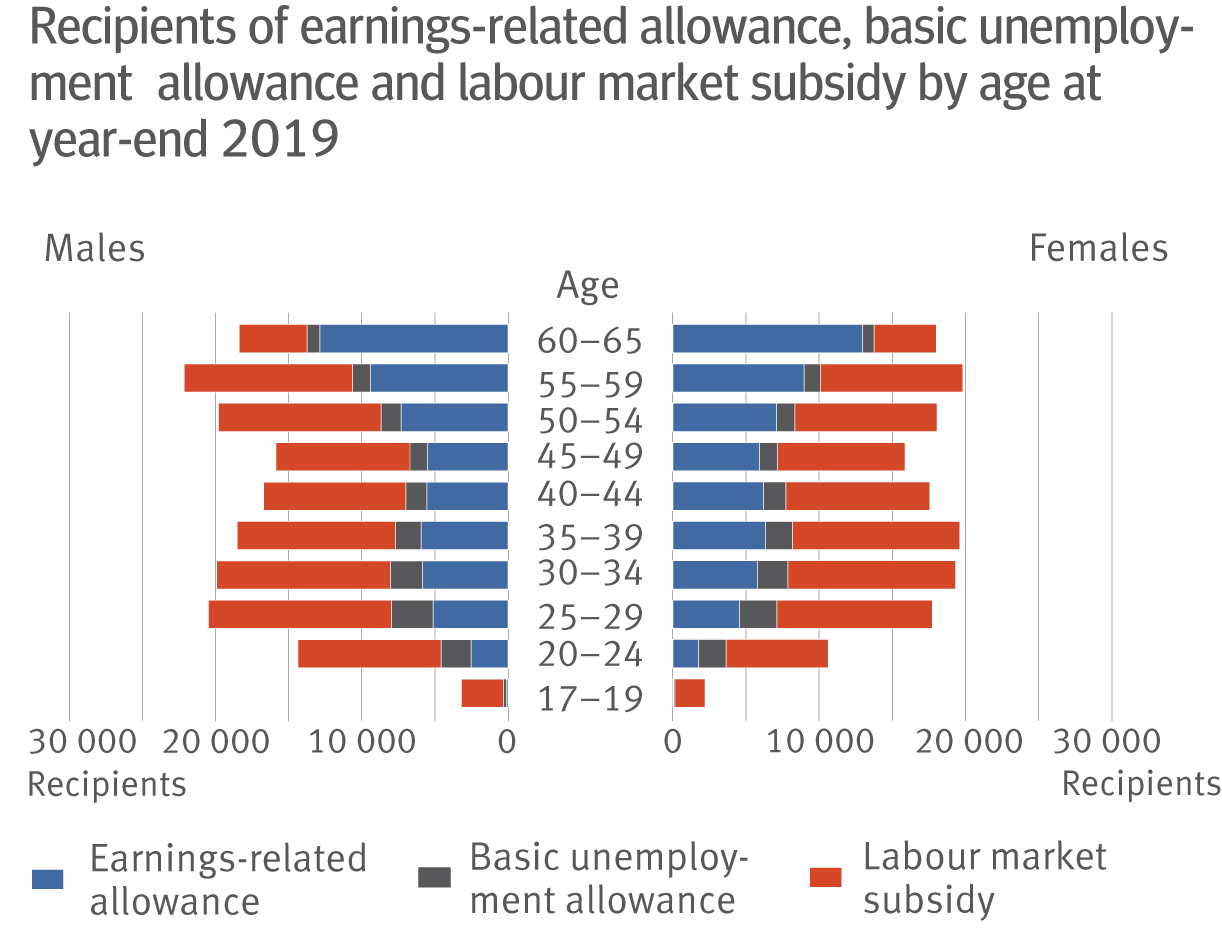 Population pyramid about recipients of earnings-related allowance, basic unemployment allowance and labour market subsidy at year-end 2019.