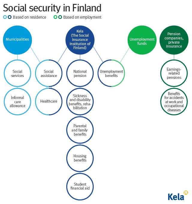 Diagram of the structure of the Finnish social security