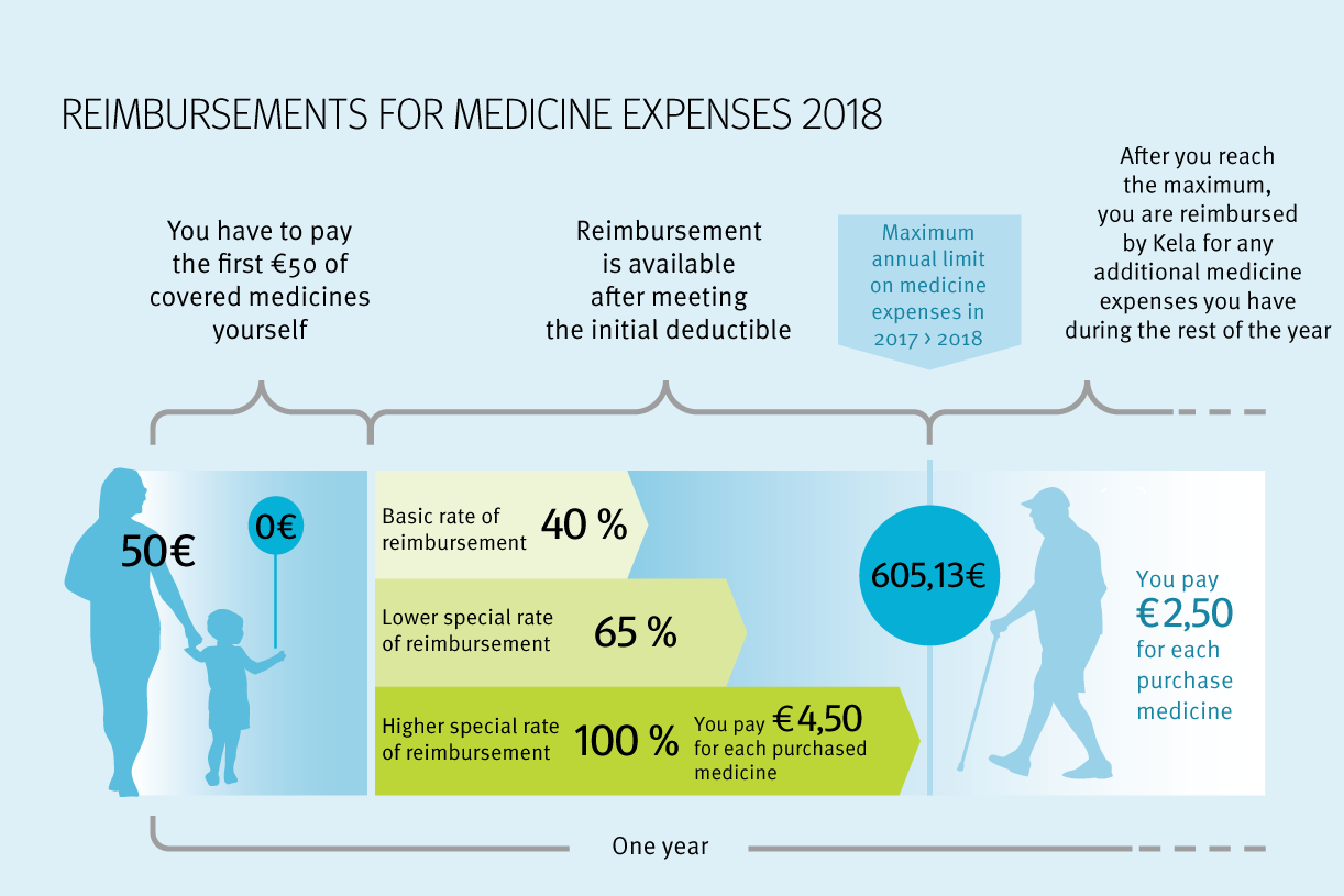 Infographic about reimbursements for medicine expenses. The same info is on the website below. .